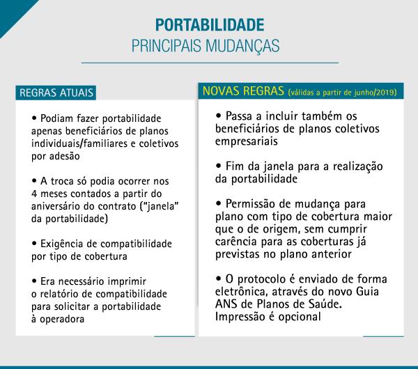 info_portabilidade_I